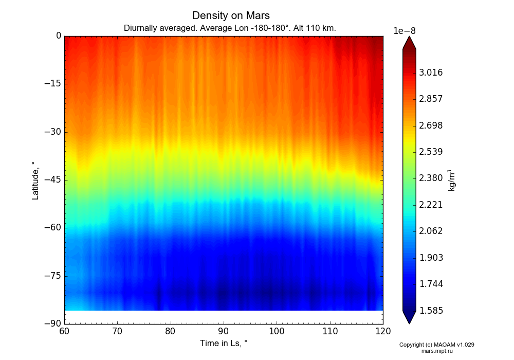 Density on Mars dependence from Time in Ls 60-120° and Latitude -90-0° in Equirectangular (default) projection with Diurnally averaged, Average Lon -180-180°, Alt 110 km. In version 1.029: Extended height and CO2 cycle with weak solar acivity.