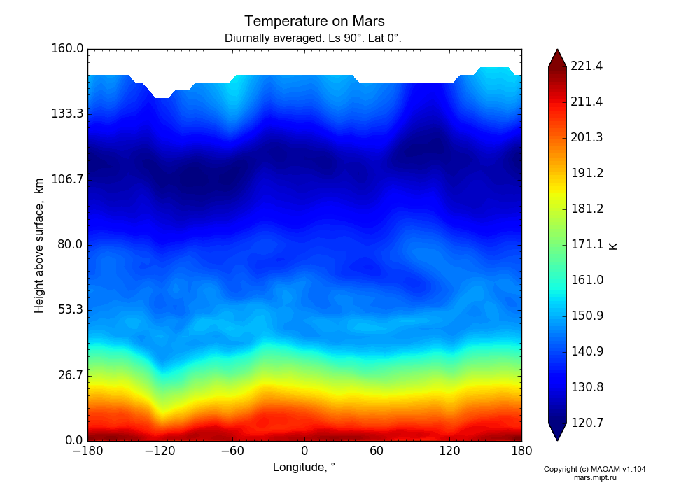 Temperature on Mars dependence from Longitude -180-180° and Height above surface 0-160 km in Equirectangular (default) projection with Diurnally averaged, Ls 90°, Lat 0°. In version 1.104: Water cycle for annual dust, CO2 cycle, dust bimodal distribution and GW.