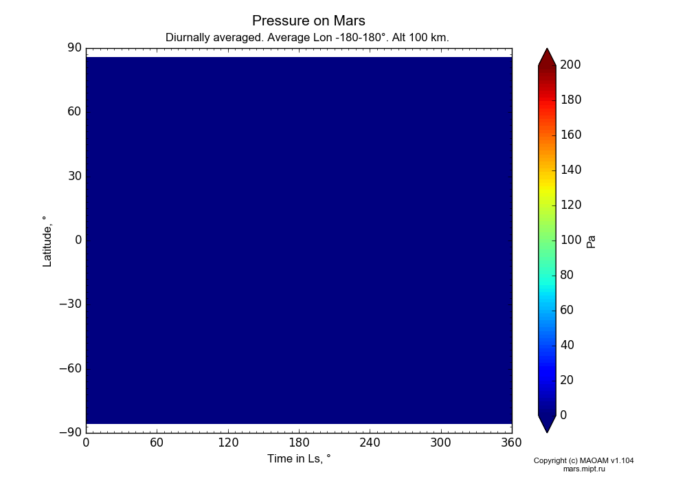 Pressure on Mars dependence from Time in Ls 0-360° and Latitude -90-90° in Equirectangular (default) projection with Diurnally averaged, Average Lon -180-180°, Alt 100 km. In version 1.104: Water cycle for annual dust, CO2 cycle, dust bimodal distribution and GW.