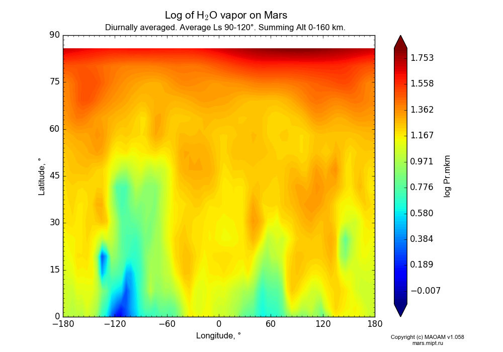 Water vapor on Mars dependence from Longitude -180-180° and Latitude 0-90° in Equirectangular (default) projection with Diurnally averaged, Average Ls 90-120°, Summing Alt 0-160 km. In version 1.058: Limited height with water cycle, weak diffusion and dust bimodal distribution.