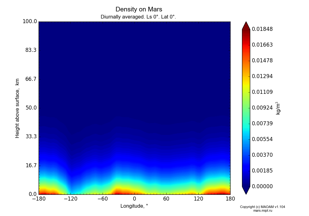 Density on Mars dependence from Longitude -180-180° and Height above surface 0-100 km in Equirectangular (default) projection with Diurnally averaged, Ls 0°, Lat 0°. In version 1.104: Water cycle for annual dust, CO2 cycle, dust bimodal distribution and GW.