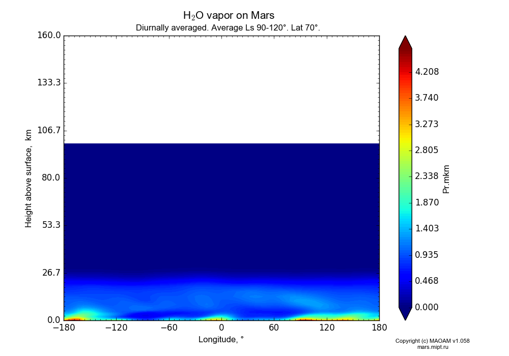 Water vapor on Mars dependence from Longitude -180-180° and Height above surface 0-160 km in Equirectangular (default) projection with Diurnally averaged, Average Ls 90-120°, Lat 70°. In version 1.058: Limited height with water cycle, weak diffusion and dust bimodal distribution.