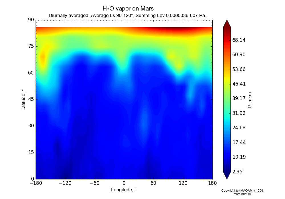 Water vapor on Mars dependence from Longitude -180-180° and Latitude 0-90° in Equirectangular (default) projection with Diurnally averaged, Average Ls 90-120°, Summing Lev 0.0000036-607 Pa. In version 1.058: Limited height with water cycle, weak diffusion and dust bimodal distribution.