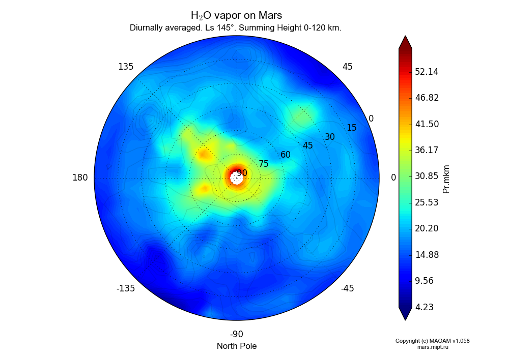 Water vapor on Mars dependence from Longitude -180-180° and Latitude 0-90° in North polar stereographic projection with Diurnally averaged, Ls 145°, Summing Height 0-120 km. In version 1.058: Limited height with water cycle, weak diffusion and dust bimodal distribution.