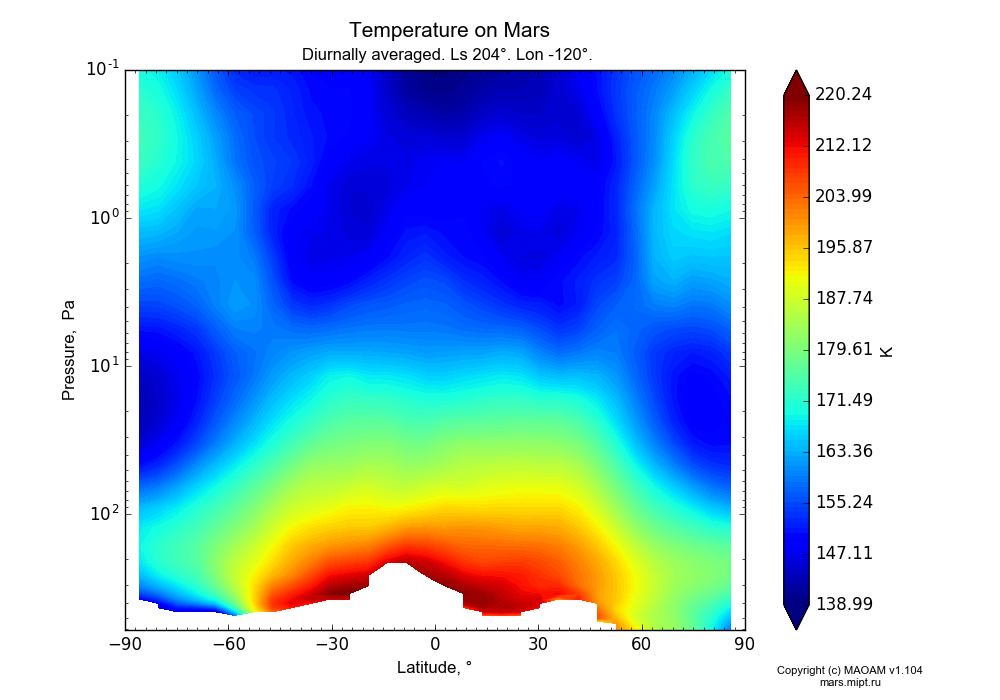 Temperature on Mars dependence from Latitude -90-90° and Pressure 0.1-607 Pa in Equirectangular (default) projection with Diurnally averaged, Ls 204°, Lon -120°. In version 1.104: Water cycle for annual dust, CO2 cycle, dust bimodal distribution and GW.
