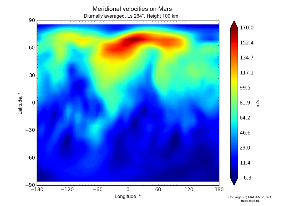 Meridional velocities on Mars dependence from Longitude -180-180° and Latitude -90-90° in Equirectangular (default) projection with Diurnally averaged, Ls 264°, Height 100 km. In version 1.091: Water cycle without molecular diffusion, CO2 cycle, dust bimodal distribution and GW.