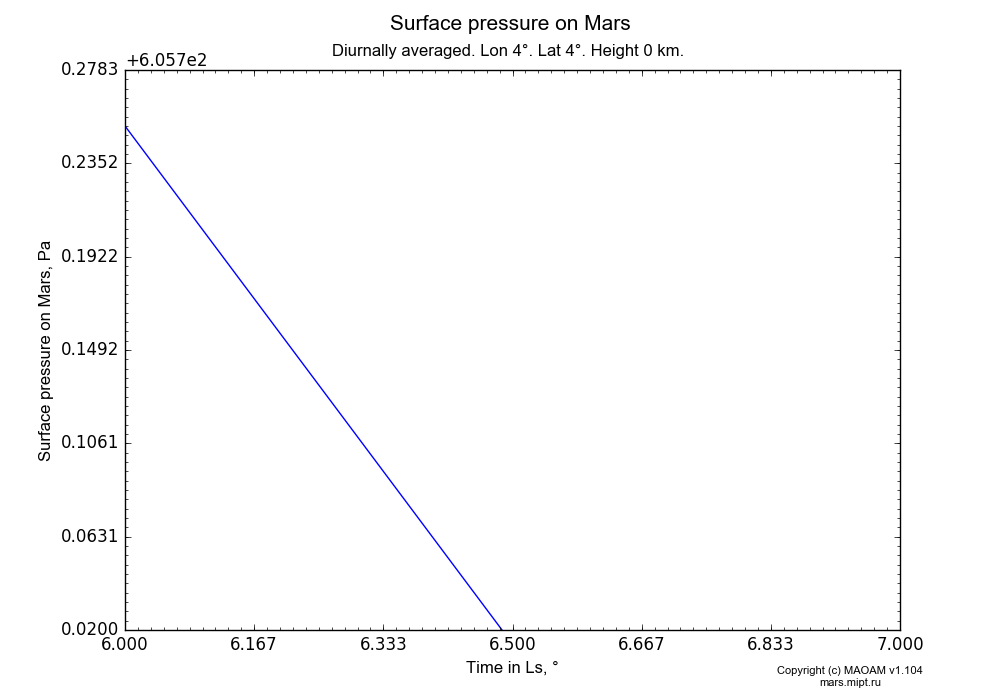Surface pressure on Mars dependence from Time in Ls 6-7° in Equirectangular (default) projection with Diurnally averaged, Lon 4°, Lat 4°, Height 0 km. In version 1.104: Water cycle for annual dust, CO2 cycle, dust bimodal distribution and GW.