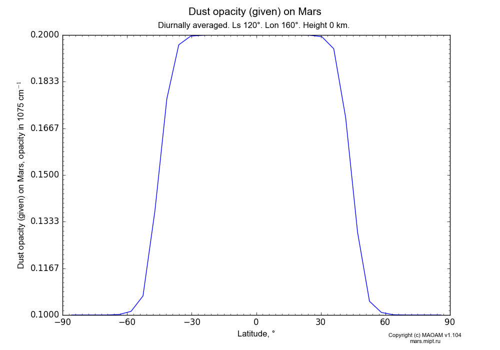 Dust opacity (given) on Mars dependence from Latitude -90-90° in Equirectangular (default) projection with Diurnally averaged, Ls 120°, Lon 160°, Height 0 km. In version 1.104: Water cycle for annual dust, CO2 cycle, dust bimodal distribution and GW.