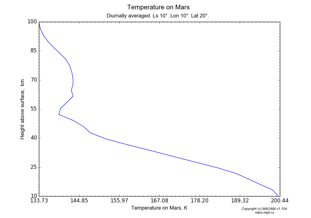 Temperature on Mars dependence from Height above surface 10-100 km in Equirectangular (default) projection with Diurnally averaged, Ls 10°, Lon 10°, Lat 20°. In version 1.104: Water cycle for annual dust, CO2 cycle, dust bimodal distribution and GW.