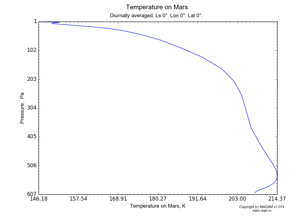Temperature on Mars dependence from Pressure 1-607 Pa in Equirectangular (default) projection with Diurnally averaged, Ls 0°, Lon 0°, Lat 0°. In version 1.074: Water cycle, CO2 cycle, dust bimodal distribution and GW.