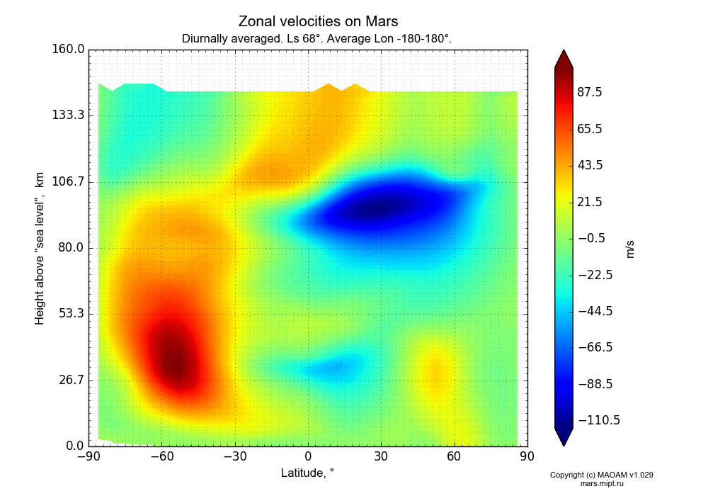 Zonal velocities on Mars dependence from Latitude -90-90° and Height above