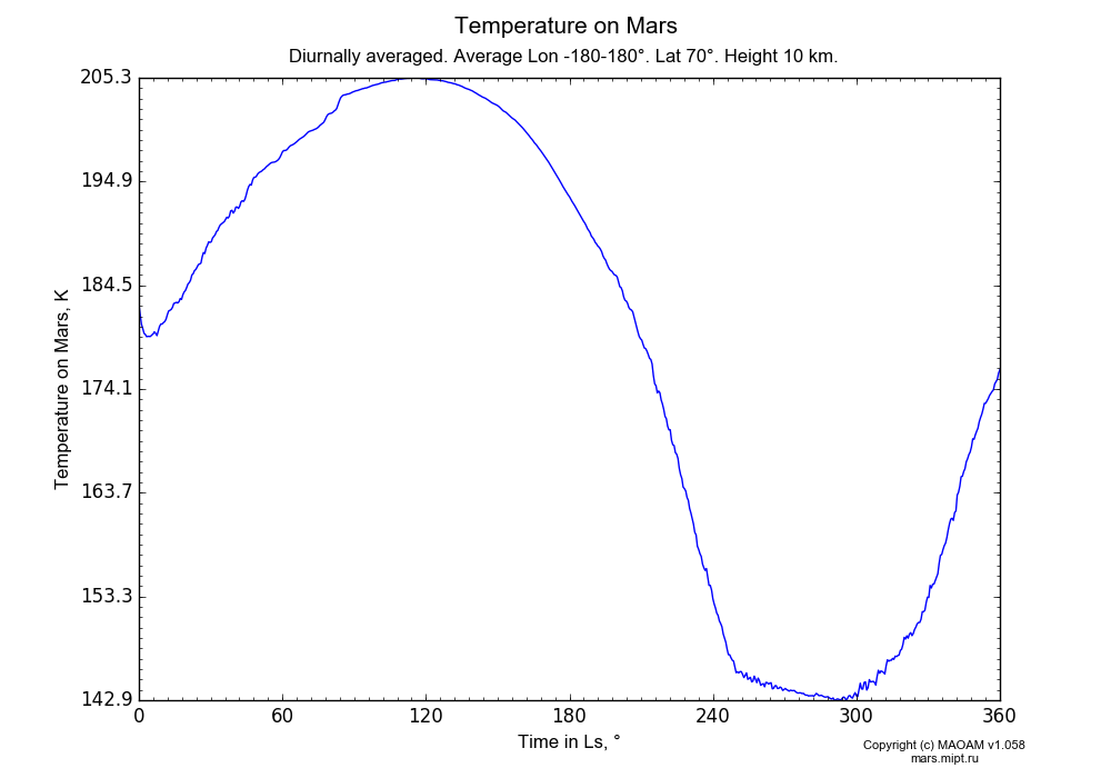 Temperature on Mars dependence from Time in Ls 0-360° in Equirectangular (default) projection with Diurnally averaged, Average Lon -180-180°, Lat 70°, Height 10 km. In version 1.058: Limited height with water cycle, weak diffusion and dust bimodal distribution.