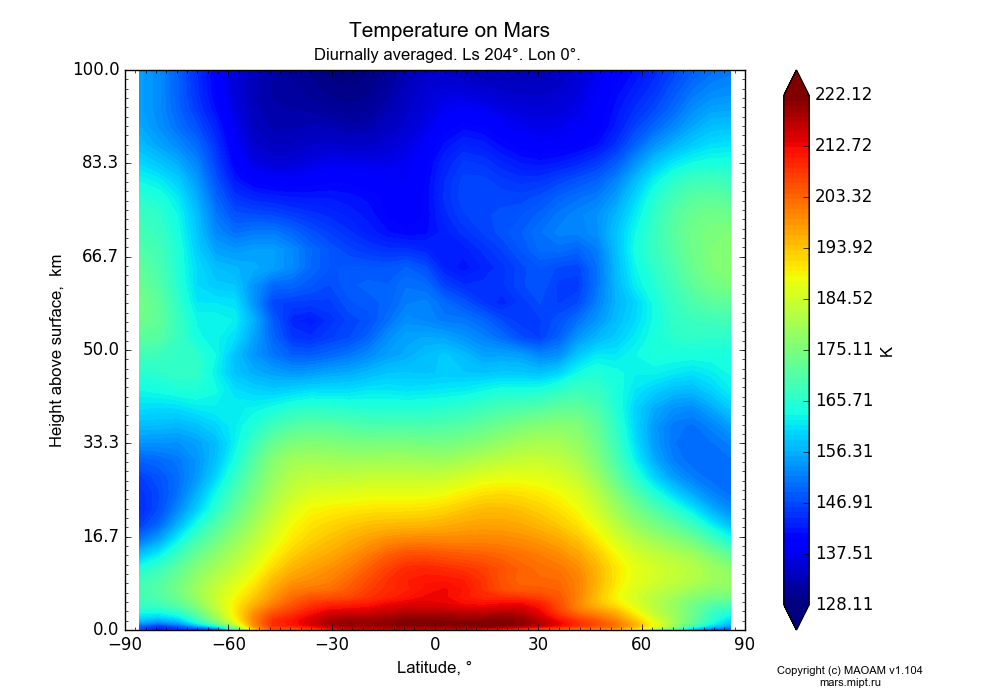 Temperature on Mars dependence from Latitude -90-90° and Height above surface 0-100 km in Equirectangular (default) projection with Diurnally averaged, Ls 204°, Lon 0°. In version 1.104: Water cycle for annual dust, CO2 cycle, dust bimodal distribution and GW.
