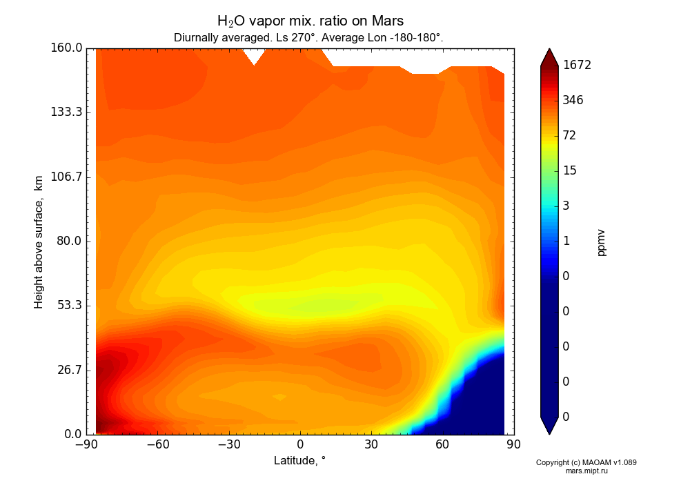 Water vapor mix. ratio on Mars dependence from Latitude -90-90° and Height above surface 0-160 km in Equirectangular (default) projection with Diurnally averaged, Ls 270°, Average Lon -180-180°. In version 1.089: Water cycle WITH molecular diffusion, CO2 cycle, dust bimodal distribution and GW.