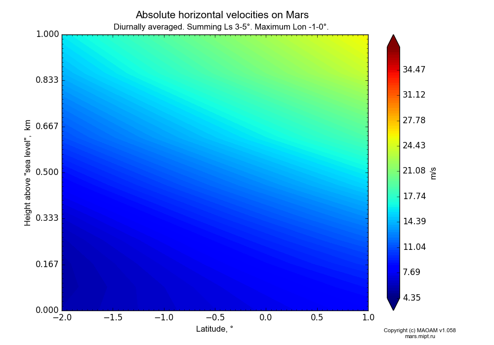 Absolute horizontal velocities on Mars dependence from Latitude -2-1° and Height above
