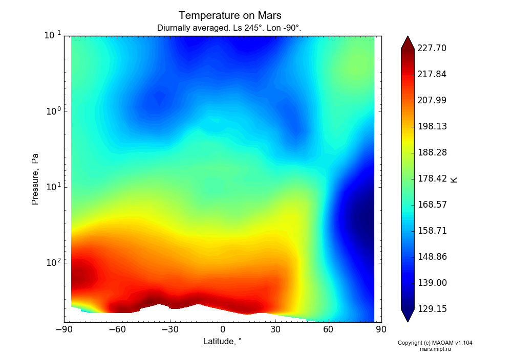 Temperature on Mars dependence from Latitude -90-90° and Pressure 0.1-607 Pa in Equirectangular (default) projection with Diurnally averaged, Ls 245°, Lon -90°. In version 1.104: Water cycle for annual dust, CO2 cycle, dust bimodal distribution and GW.