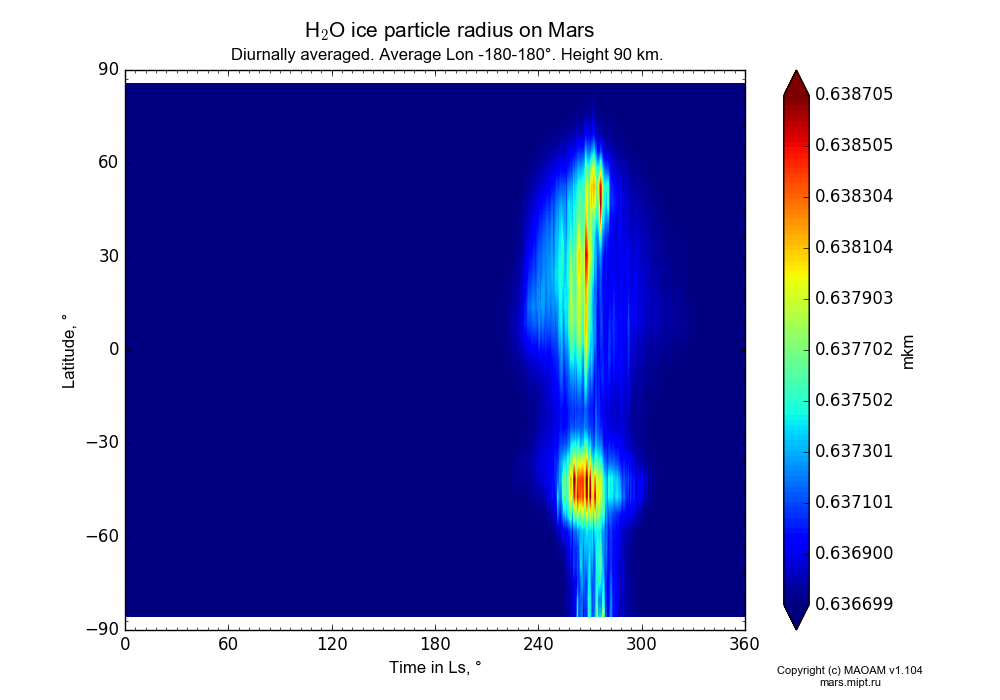 Water ice particle radius on Mars dependence from Time in Ls 0-360° and Latitude -90-90° in Equirectangular (default) projection with Diurnally averaged, Average Lon -180-180°, Height 90 km. In version 1.104: Water cycle for annual dust, CO2 cycle, dust bimodal distribution and GW.