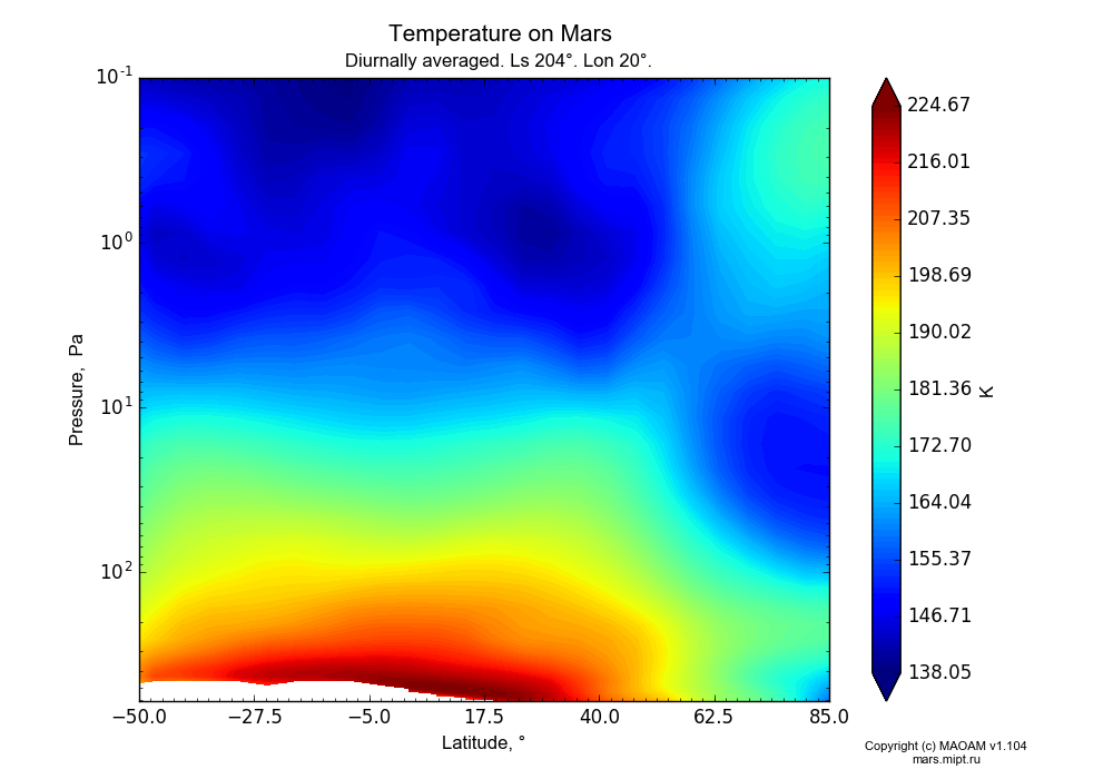 Temperature on Mars dependence from Latitude -50-85° and Pressure 0.1-607 Pa in Equirectangular (default) projection with Diurnally averaged, Ls 204°, Lon 20°. In version 1.104: Water cycle for annual dust, CO2 cycle, dust bimodal distribution and GW.