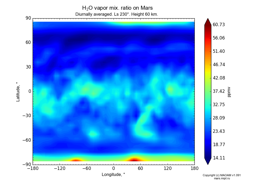 Water vapor mix. ratio on Mars dependence from Longitude -180-180° and Latitude -90-90° in Equirectangular (default) projection with Diurnally averaged, Ls 230°, Height 60 km. In version 1.091: Water cycle without molecular diffusion, CO2 cycle, dust bimodal distribution and GW.