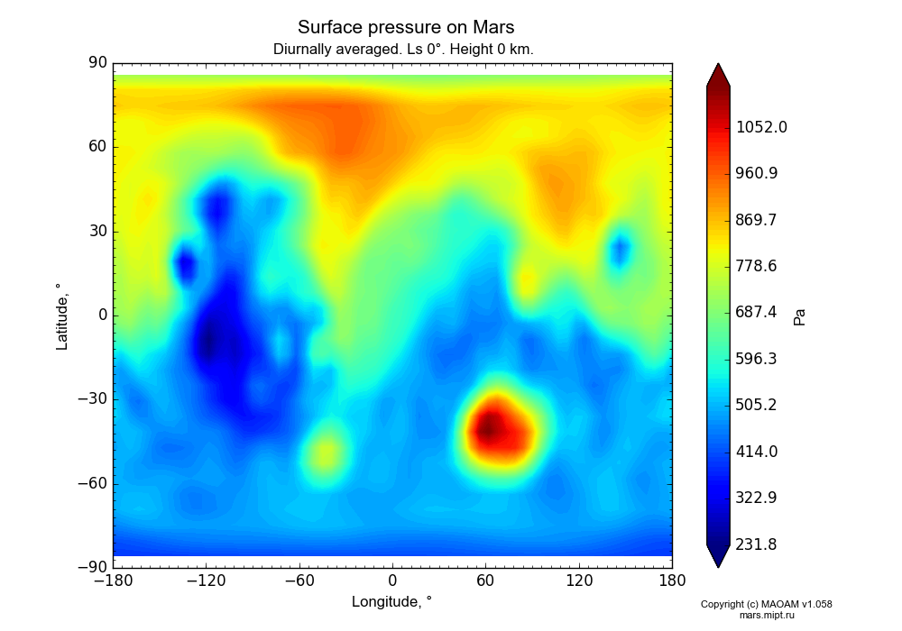 Surface pressure on Mars dependence from Longitude -180-180° and Latitude -90-90° in Equirectangular (default) projection with Diurnally averaged, Ls 0°, Height 0 km. In version 1.058: Limited height with water cycle, weak diffusion and dust bimodal distribution.