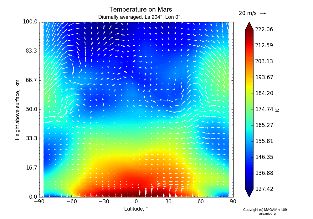 Temperature on Mars dependence from Latitude -90-90° and Height above surface 0-100 km in Equirectangular (default) projection with Diurnally averaged, Ls 204°, Lon 0°. In version 1.091: Water cycle without molecular diffusion, CO2 cycle, dust bimodal distribution and GW.