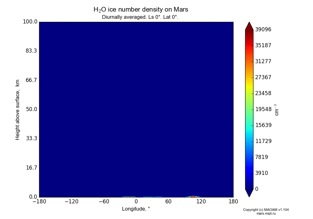Water ice number density on Mars dependence from Longitude -180-180° and Height above surface 0-100 km in Equirectangular (default) projection with Diurnally averaged, Ls 0°, Lat 0°. In version 1.104: Water cycle for annual dust, CO2 cycle, dust bimodal distribution and GW.