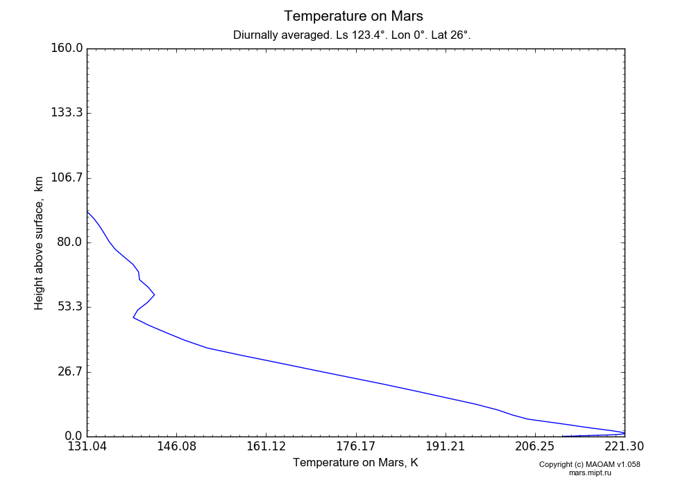Temperature on Mars dependence from Height above surface 0-160 km in Equirectangular (default) projection with Diurnally averaged, Ls 123.4°, Lon 0°, Lat 26°. In version 1.058: Limited height with water cycle, weak diffusion and dust bimodal distribution.