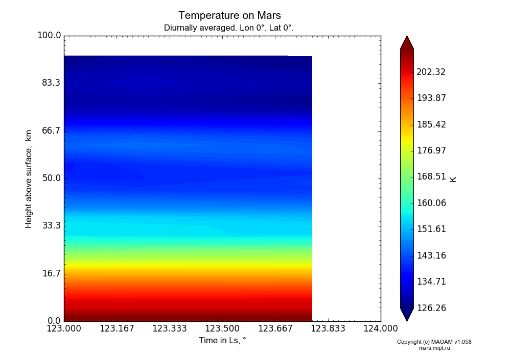 Temperature on Mars dependence from Time in Ls 123-124° and Height above surface 0-100 km in Equirectangular (default) projection with Diurnally averaged, Lon 0°, Lat 0°. In version 1.058: Limited height with water cycle, weak diffusion and dust bimodal distribution.