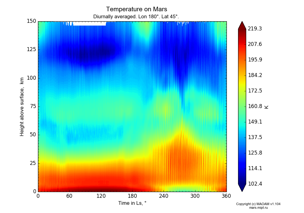 Temperature on Mars dependence from Time in Ls 0-360° and Height above surface 0-150 km in Equirectangular (default) projection with Diurnally averaged, Lon 180°, Lat 45°. In version 1.104: Water cycle for annual dust, CO2 cycle, dust bimodal distribution and GW.