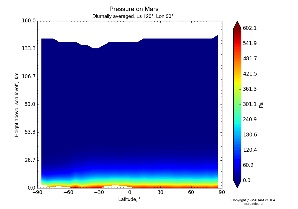 Pressure on Mars dependence from Latitude -90-90° and Height above