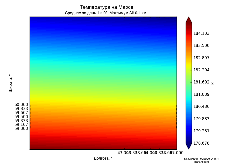 Temperature on Mars dependence from Longitude 43-45° and Latitude 59-60° in Equirectangular (default) projection with Diurnally averaged, Ls 0°, Maximum Alt 0-1 km. In version 1.058: Limited height with water cycle, weak diffusion and dust bimodal distribution.