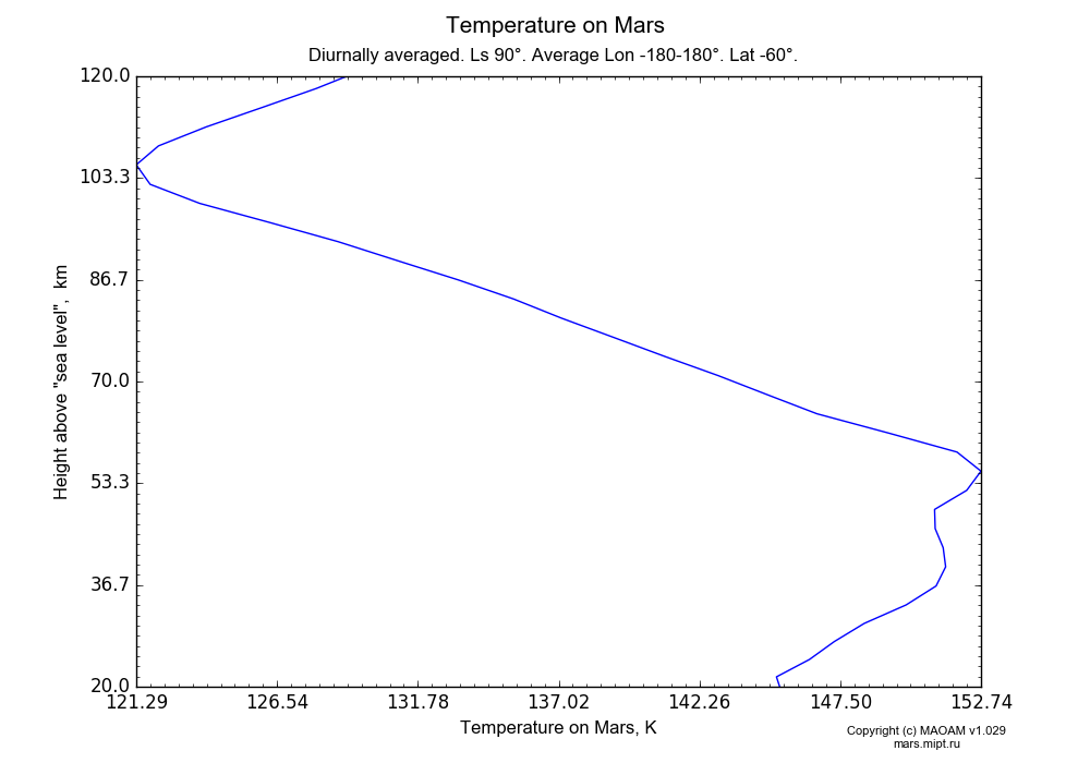 Temperature on Mars dependence from Height above