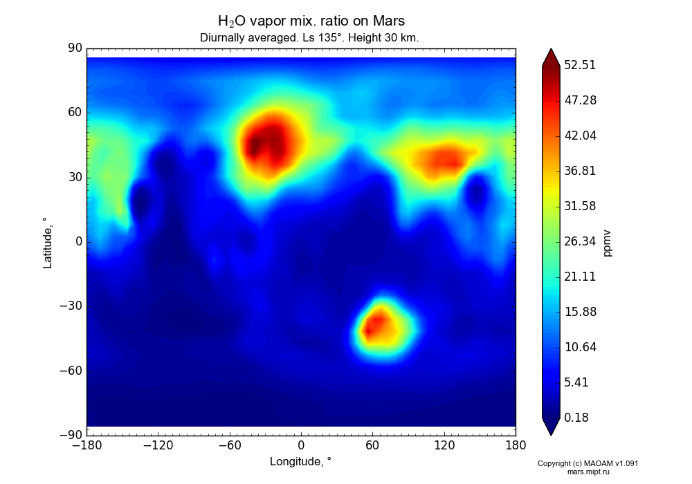 Water vapor mix. ratio on Mars dependence from Longitude -180-180° and Latitude -90-90° in Equirectangular (default) projection with Diurnally averaged, Ls 135°, Height 30 km. In version 1.091: Water cycle without molecular diffusion, CO2 cycle, dust bimodal distribution and GW.