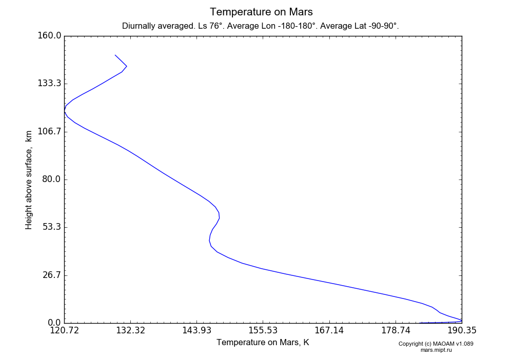 Temperature on Mars dependence from Height above surface 0-160 km in Equirectangular (default) projection with Diurnally averaged, Ls 76°, Average Lon -180-180°, Average Lat -90-90°. In version 1.089: Water cycle WITH molecular diffusion, CO2 cycle, dust bimodal distribution and GW.