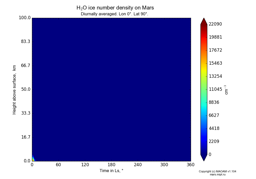 Water ice number density on Mars dependence from Time in Ls 0-360° and Height above surface 0-100 km in Equirectangular (default) projection with Diurnally averaged, Lon 0°, Lat 90°. In version 1.104: Water cycle for annual dust, CO2 cycle, dust bimodal distribution and GW.