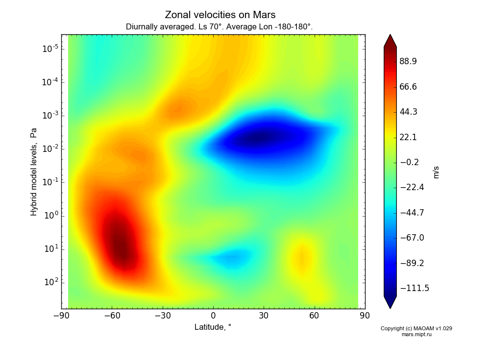 Zonal velocities on Mars dependence from Latitude -90-90° and Hybrid model levels 0.0000036-607 Pa in Equirectangular (default) projection with Diurnally averaged, Ls 70°, Average Lon -180-180°. In version 1.029: Extended height and CO2 cycle with weak solar acivity.