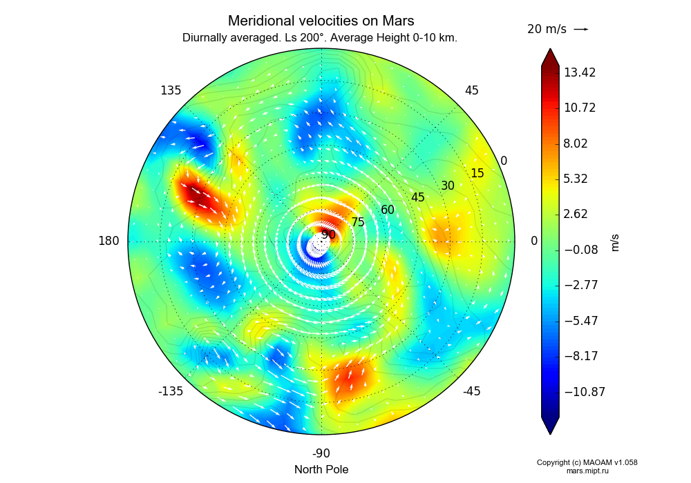 Meridional velocities on Mars dependence from Longitude -180-180° and Latitude 0-90° in North polar stereographic projection with Diurnally averaged, Ls 200°, Average Height 0-10 km. In version 1.058: Limited height with water cycle, weak diffusion and dust bimodal distribution.