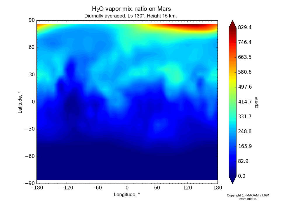 Water vapor mix. ratio on Mars dependence from Longitude -180-180° and Latitude -90-90° in Equirectangular (default) projection with Diurnally averaged, Ls 130°, Height 15 km. In version 1.091: Water cycle without molecular diffusion, CO2 cycle, dust bimodal distribution and GW.