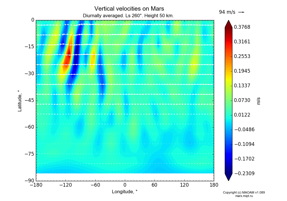 Vertical velocities on Mars dependence from Longitude -180-180° and Latitude -90-0° in Equirectangular (default) projection with Diurnally averaged, Ls 260°, Height 50 km. In version 1.089: Water cycle WITH molecular diffusion, CO2 cycle, dust bimodal distribution and GW.
