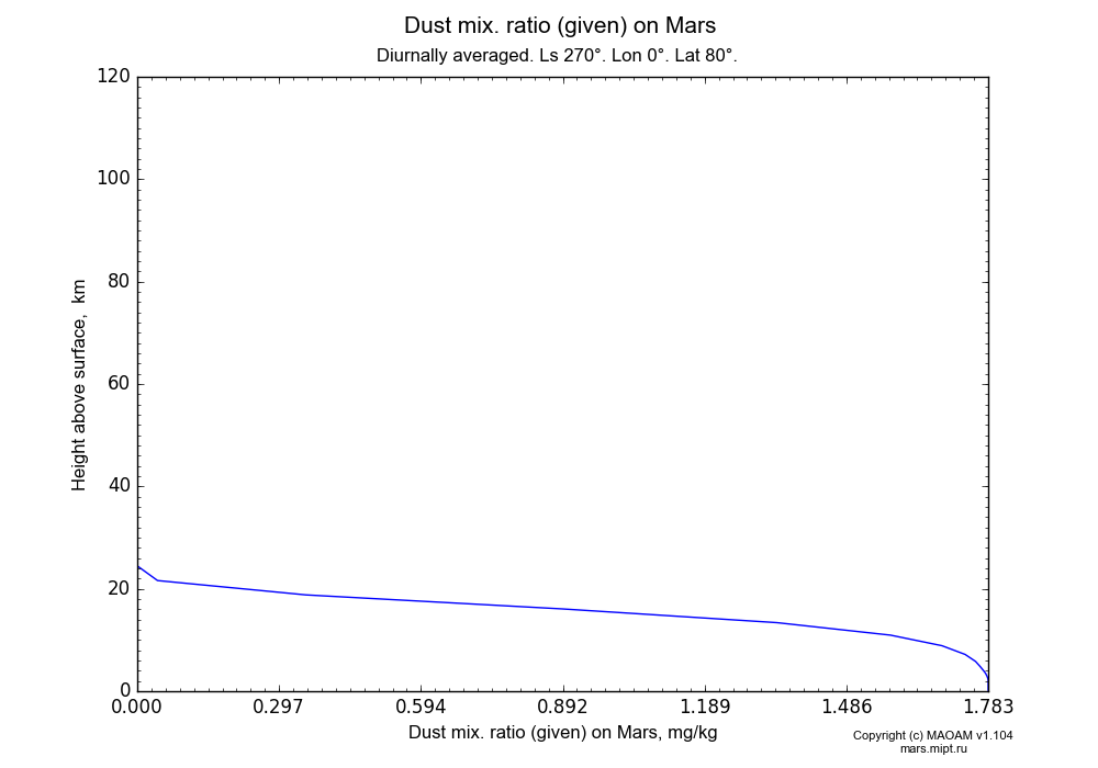Dust mix. ratio (given) on Mars dependence from Height above surface 0-120 km in Equirectangular (default) projection with Diurnally averaged, Ls 270°, Lon 0°, Lat 80°. In version 1.104: Water cycle for annual dust, CO2 cycle, dust bimodal distribution and GW.