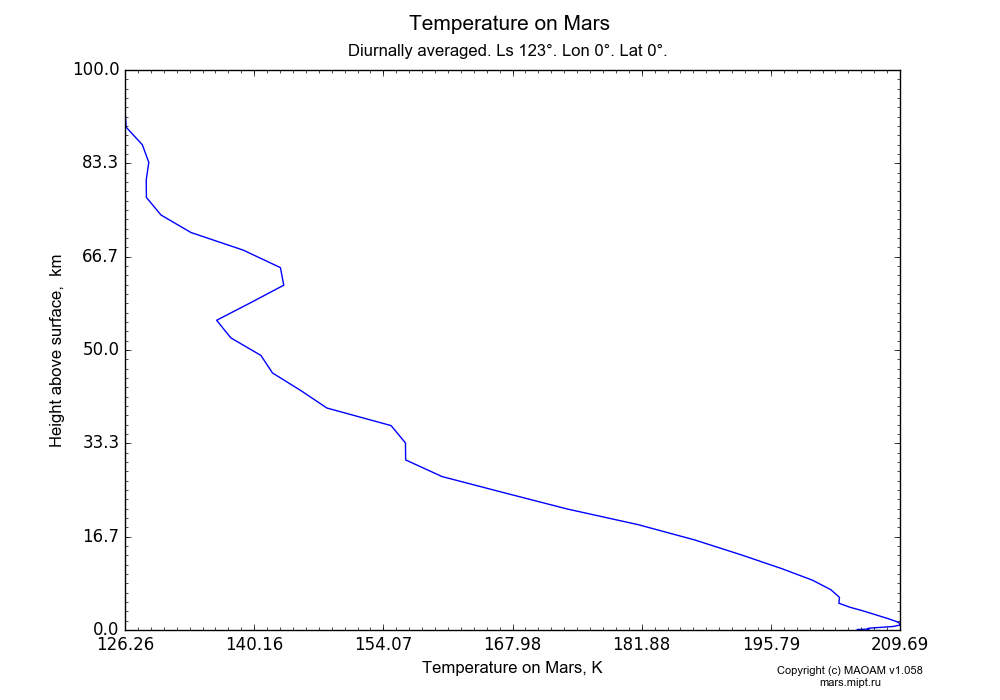 Temperature on Mars dependence from Height above surface 0-100 km in Equirectangular (default) projection with Diurnally averaged, Ls 123°, Lon 0°, Lat 0°. In version 1.058: Limited height with water cycle, weak diffusion and dust bimodal distribution.