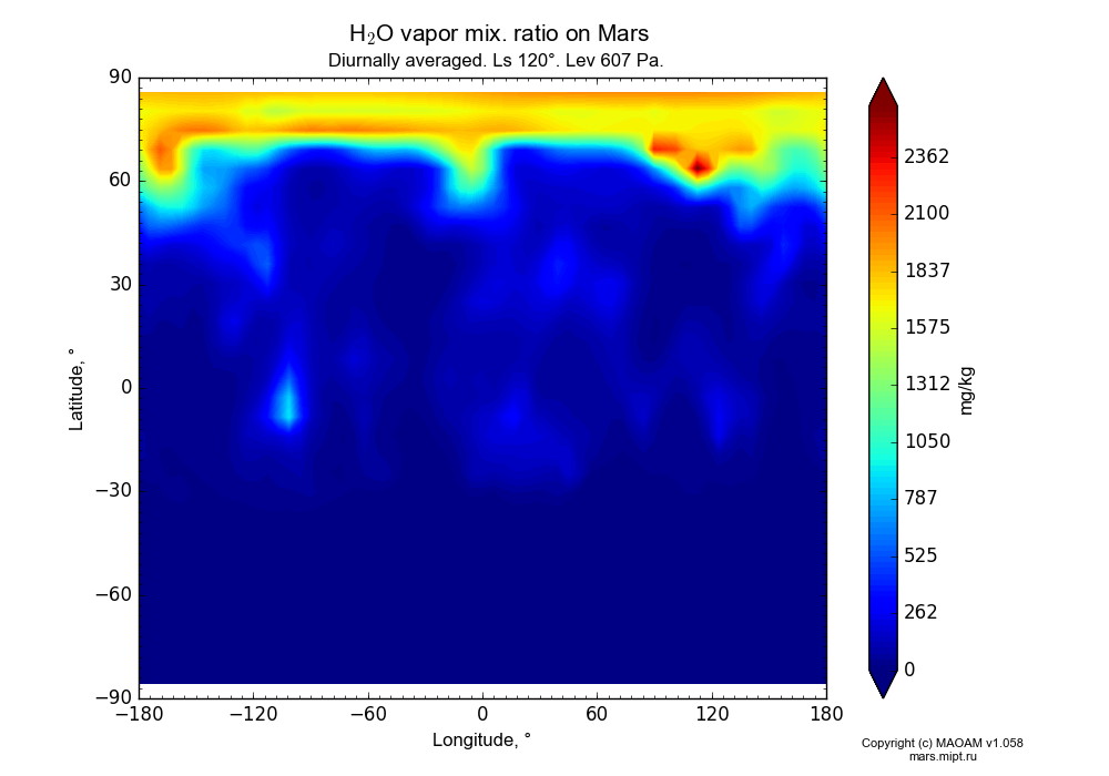 Water vapor mix. ratio on Mars dependence from Longitude -180-180° and Latitude -90-90° in Equirectangular (default) projection with Diurnally averaged, Ls 120°, Alt 607 Pa. In version 1.058: Limited height with water cycle, weak diffusion and dust bimodal distribution.