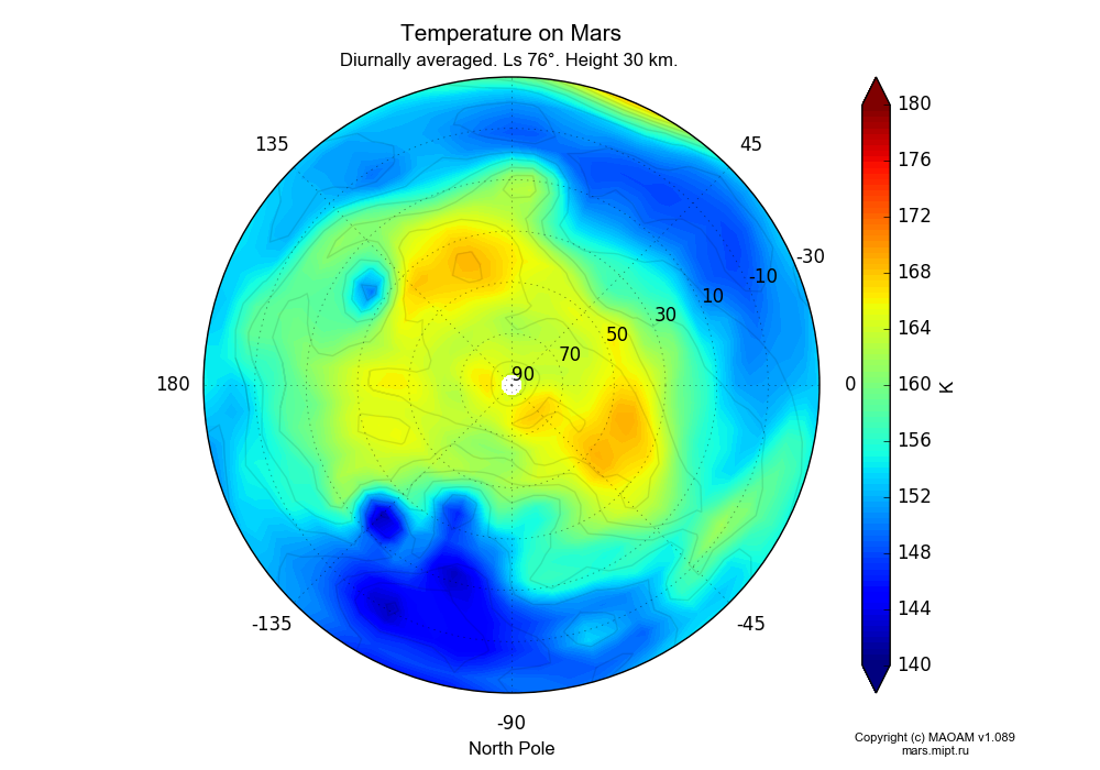 Temperature on Mars dependence from Longitude -180-180° and Latitude -30-90° in North polar stereographic projection with Diurnally averaged, Ls 76°, Height 30 km. In version 1.089: Water cycle WITH molecular diffusion, CO2 cycle, dust bimodal distribution and GW.