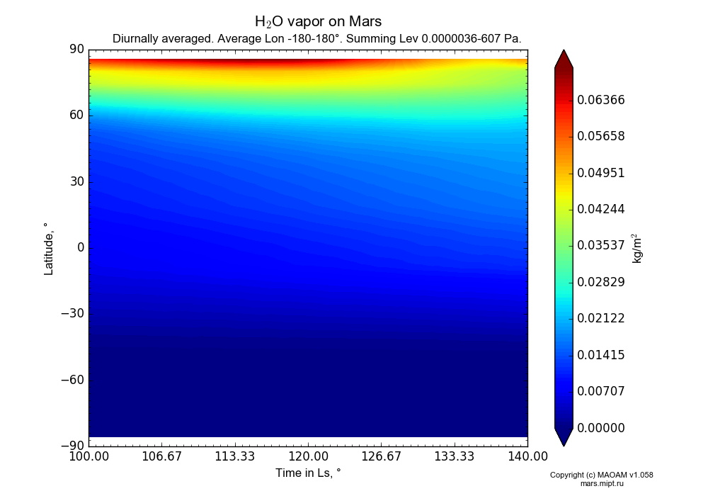 Water vapor on Mars dependence from Time in Ls 100-140° and Latitude -90-90° in Equirectangular (default) projection with Diurnally averaged, Average Lon -180-180°, Summing Height 0.0000036-607 Pa. In version 1.058: Limited height with water cycle, weak diffusion and dust bimodal distribution.