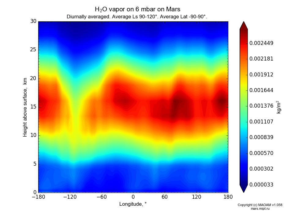 Water vapor on 6 mbar on Mars dependence from Longitude -180-180° and Height above surface 0-30 km in Equirectangular (default) projection with Diurnally averaged, Average Ls 90-120°, Average Lat -90-90°. In version 1.058: Limited height with water cycle, weak diffusion and dust bimodal distribution.