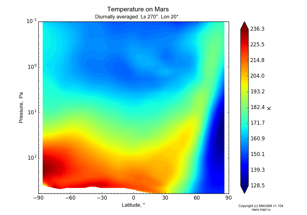Temperature on Mars dependence from Latitude -90-90° and Pressure 0.1-607 Pa in Equirectangular (default) projection with Diurnally averaged, Ls 270°, Lon 20°. In version 1.104: Water cycle for annual dust, CO2 cycle, dust bimodal distribution and GW.