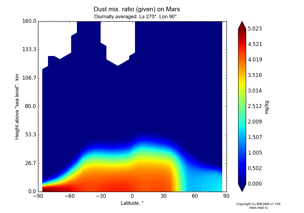 Dust mix. ratio (given) on Mars dependence from Latitude -90-90° and Height above