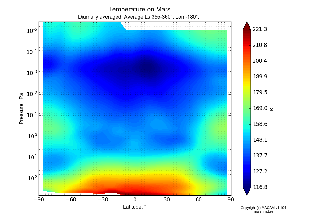 Temperature on Mars dependence from Latitude -90-90° and Pressure 0.0000036-607 Pa in Equirectangular (default) projection with Diurnally averaged, Average Ls 355-360°, Lon -180°. In version 1.104: Water cycle for annual dust, CO2 cycle, dust bimodal distribution and GW.