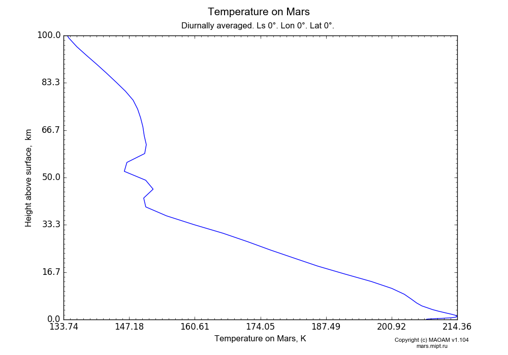 Temperature on Mars dependence from Height above surface 0-100 km in Equirectangular (default) projection with Diurnally averaged, Ls 0°, Lon 0°, Lat 0°. In version 1.104: Water cycle for annual dust, CO2 cycle, dust bimodal distribution and GW.