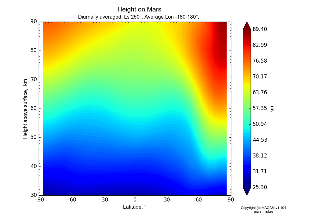 Height on Mars dependence from Latitude -90-90° and Height above surface 30-90 km in Equirectangular (default) projection with Diurnally averaged, Ls 250°, Average Lon -180-180°. In version 1.104: Water cycle for annual dust, CO2 cycle, dust bimodal distribution and GW.